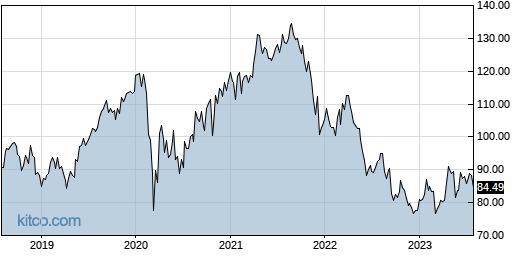 MDT 5-Year Chart