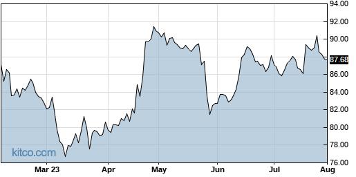 MDT 6-Month Chart