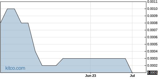 MEDH 3-Month Chart