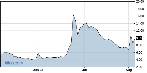 MEDS 3-Month Chart