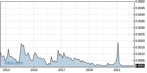 MEDT 10-Year Chart