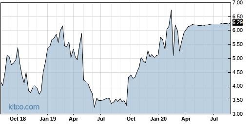 MEET 5-Year Chart