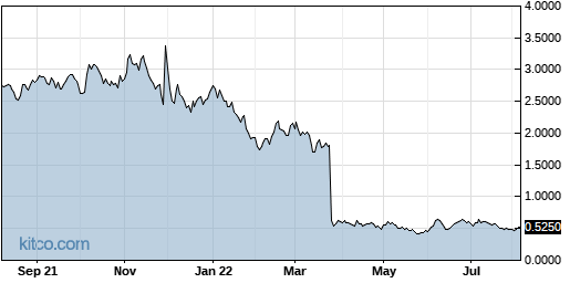 MEIP 1-Year Chart