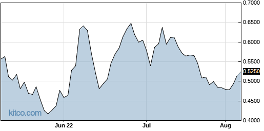 MEIP 3-Month Chart