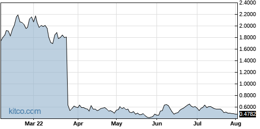 MEIP 6-Month Chart