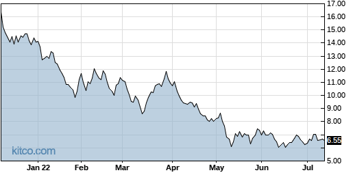 MEME 1-Year Chart