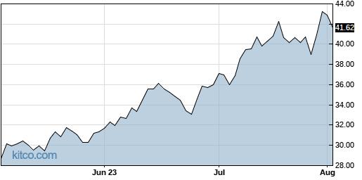 MEME 3-Month Chart