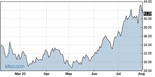 MEME 6-Month Chart