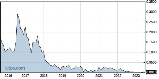 MENXF 10-Year Chart