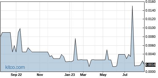 MENXF 1-Year Chart