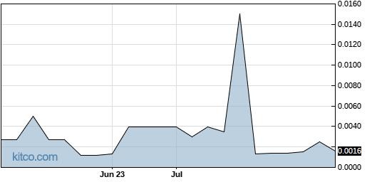 MENXF 3-Month Chart