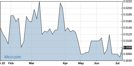 MENXF 6-Month Chart