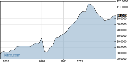 MEQYF 5-Year Chart
