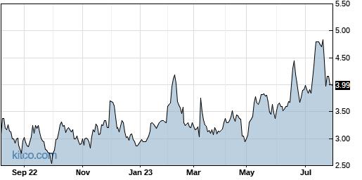MESO 1-Year Chart
