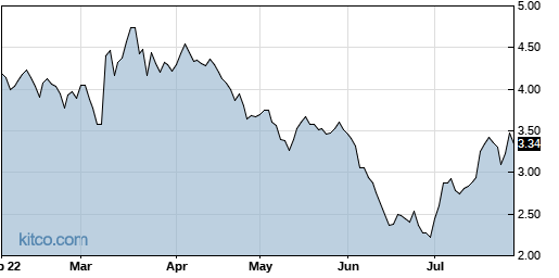 MESO 6-Month Chart