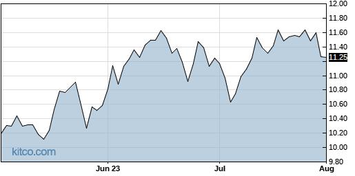 MFA 3-Month Chart