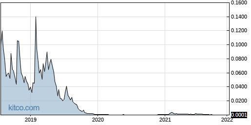 MFST 5-Year Chart