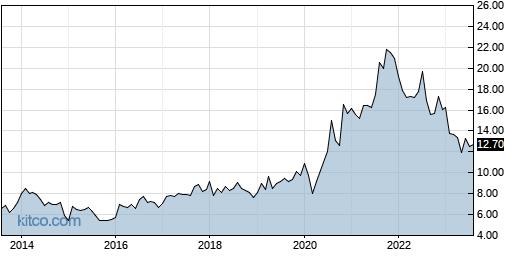 MGIC 10-Year Chart