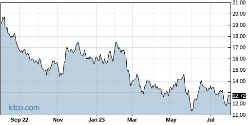 MGIC 1-Year Chart