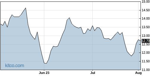MGIC 3-Month Chart
