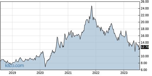 MGIC 5-Year Chart