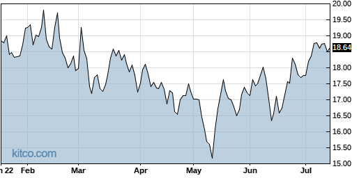 MGIC 6-Month Chart