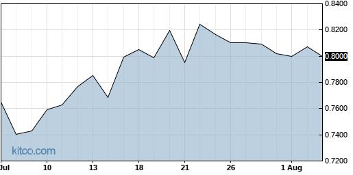 MGTA 1-Month Chart