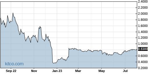 MGTA 1-Year Chart