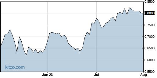 MGTA 3-Month Chart