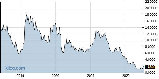MGTA 5-Year Chart