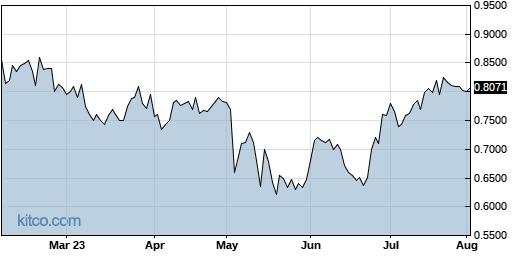 MGTA 6-Month Chart