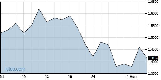 MICR 1-Month Chart