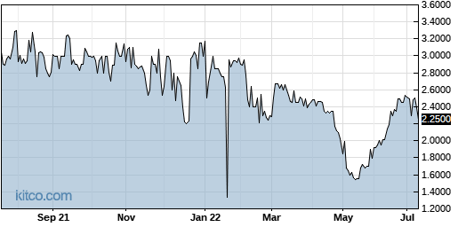 MICR 1-Year Chart