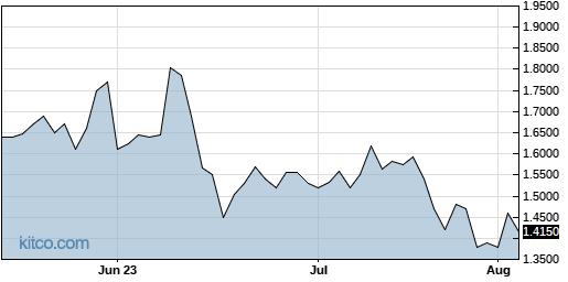 MICR 3-Month Chart