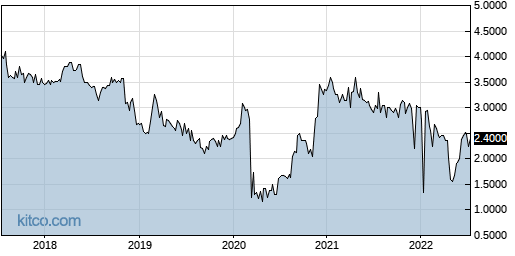 MICR 5-Year Chart