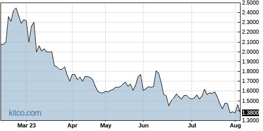 MICR 6-Month Chart
