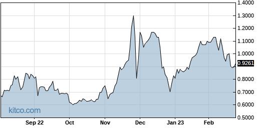 MICT 1-Year Chart