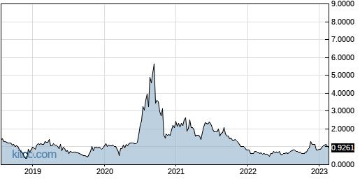 MICT 5-Year Chart
