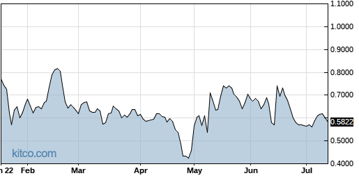 MICT 6-Month Chart