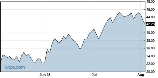 MIDU 3-Month Chart