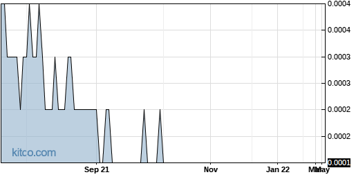 MINE 1-Year Chart