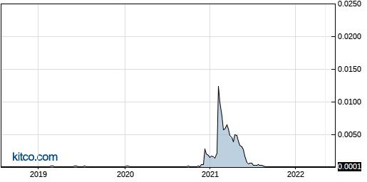 MINE 5-Year Chart
