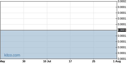 MINE 6-Month Chart