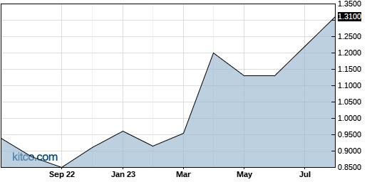 MITFF 1-Year Chart