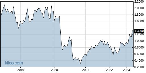MITFF 5-Year Chart