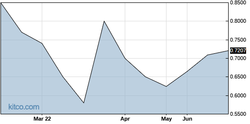 MITFF 6-Month Chart
