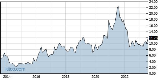 MITK 10-Year Chart