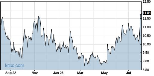 MITK 1-Year Chart