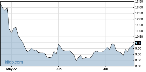 MITK 3-Month Chart