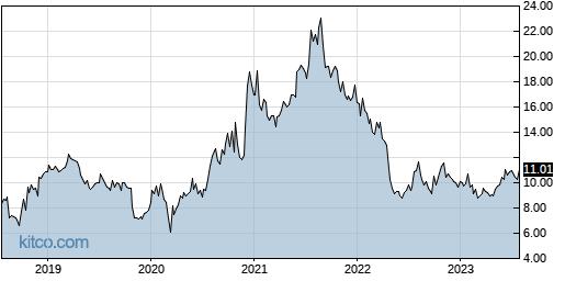 MITK 5-Year Chart